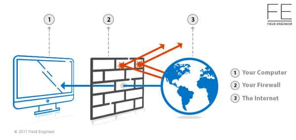 What-is-firewall-protection