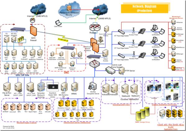 NetworkDiagram-Rinith[10]-780552
